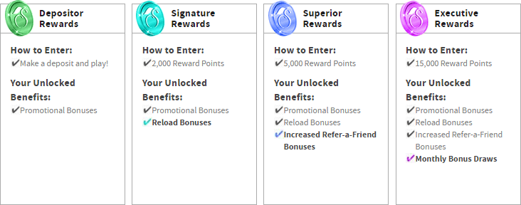 slots-lv-myslots-reward-levels