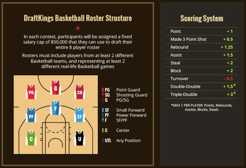draftkings-basketball-earning-points