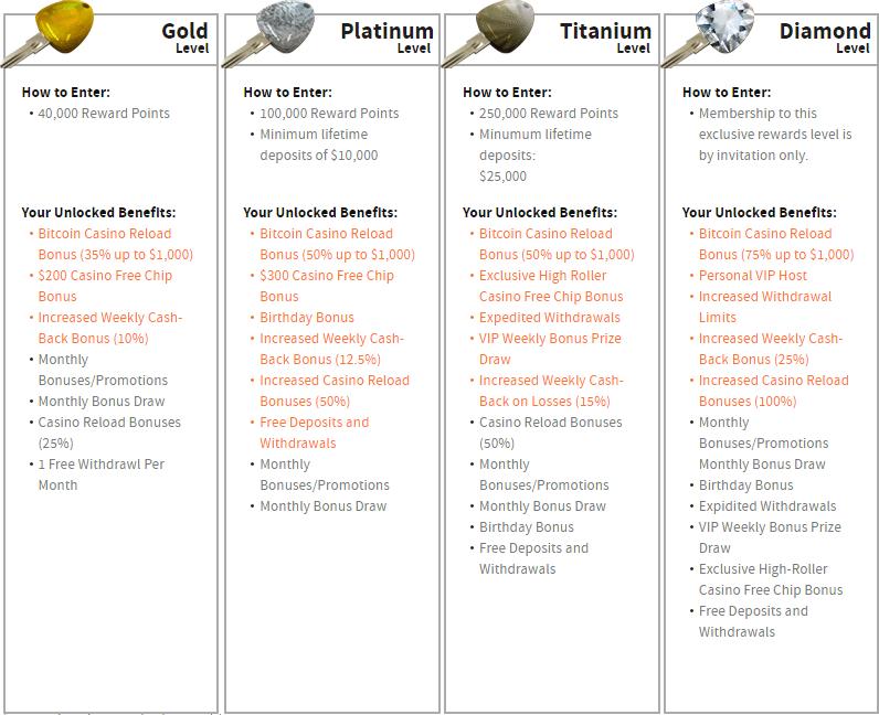 ignition-casino-rewards-program-2