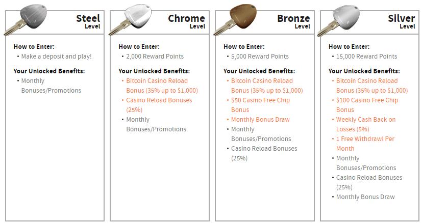 ignition-casino-rewards-program