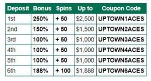 Uptown aces no deposit bonus codes march 2021